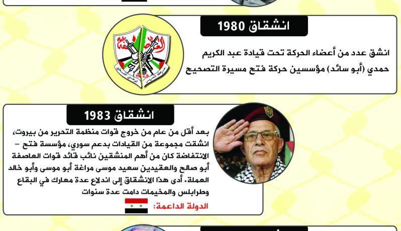 أبرز انشقاقات حركة فتح