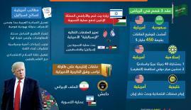 ملفات زيارة ترامب لمنطقة الشرق الأوسط