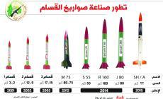 تطور صناعة صواريخ القسام