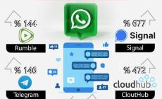 نسبة ارتفاع عدد مستخدمي تطبيقات المراسلة بعد مشكلة الواتساب !
