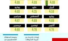 اسعار بيع السولار .. فلسطين 2020
