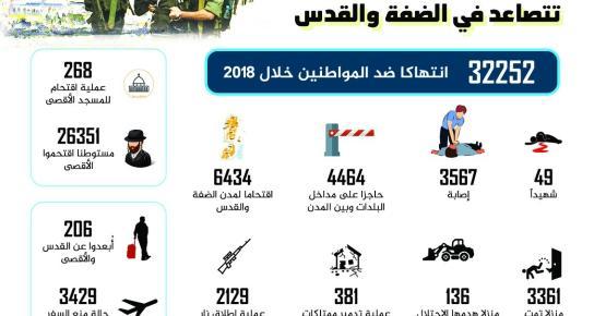 انتهاكات الاحتلال في الضفة والقدس تتصاعد