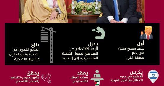 ماهي الاخطار المترتبة على مؤتمر البحرين ؟