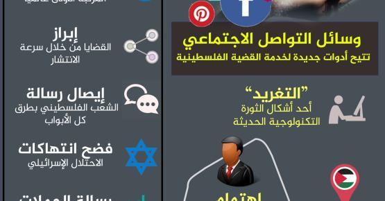"""المقاومة بالتغريد.. كيف ننصر فلسطين """" رقميا """""""