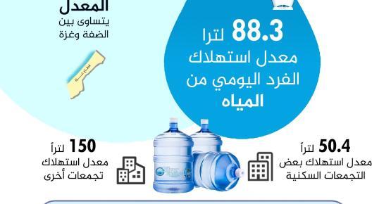 كم لتر ماء يستهلك الفرد الفلسطيني يوميا