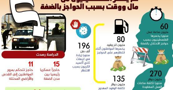 كم  يخسر الفلسطينيون من مال ووقت بسبب الحواجز بالضفة