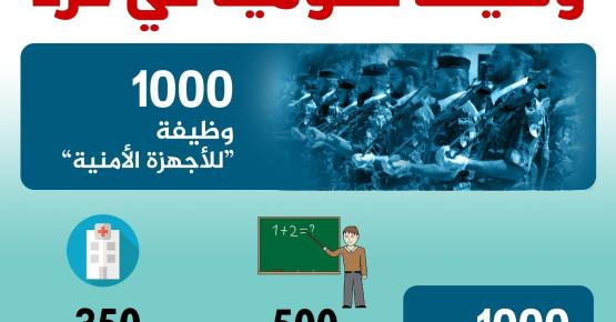2000 وظيفة حكومية في غزة