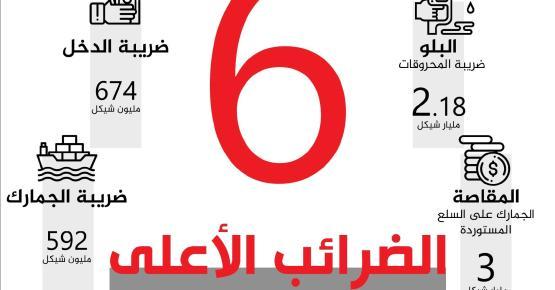 أعلى 6 ضرائب تحصلها حكومة رام الله