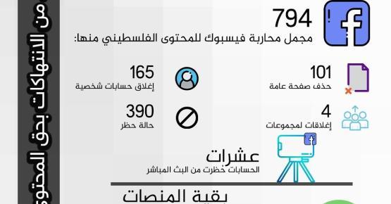 1000 انتهاك للمحتوى الفلسطيني الرقمي