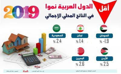 اقتصاد - أقل الدول العربية نمواً في الناتج المحلي