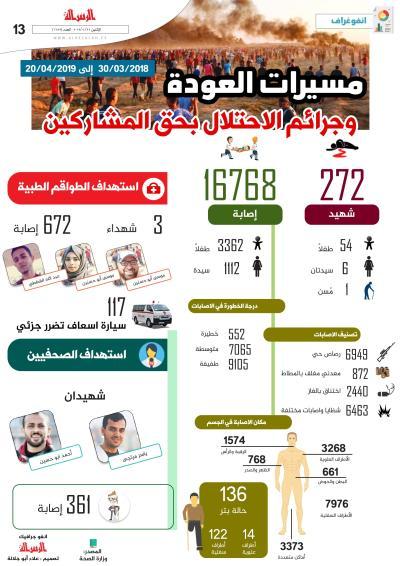 مسيرات العودة وجرائم الاحتلال بحق المشاركين