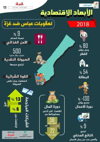 الأبعاد الاقتصادية لعقوبات عباس على غزة.