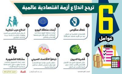 6 عوامل ترجح اندلاع أزمة اقتصادية عالمية .
