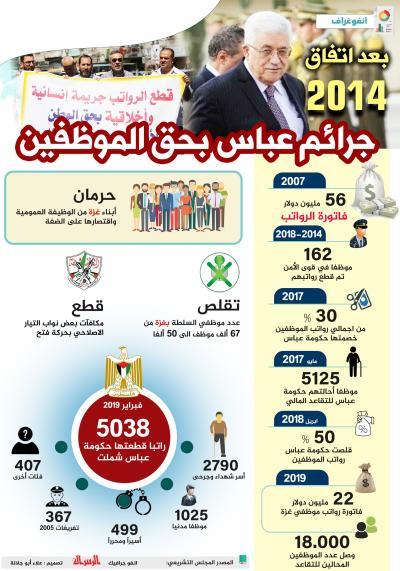 جرائم عباس بحق الموظفين بعد اتفاق 2014.