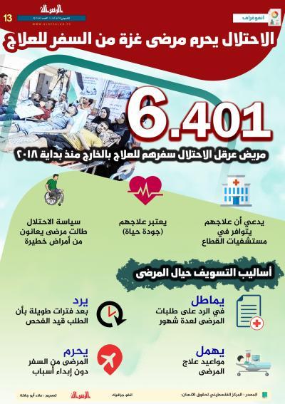 الاحتلال يحرم مرضى غزة من السفر للعلاج
