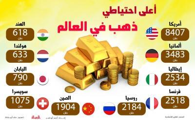 اقتصاد - أعلى احتياطي  ذهب في العالم.