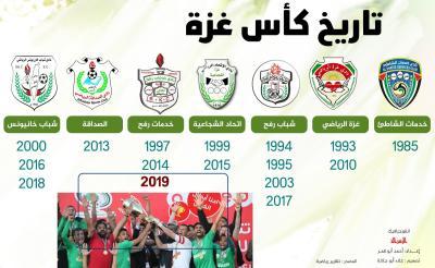 رياضة - تاريخ كأس غزة.