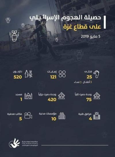 حصيلة الهجوم الصهيوني على قطاع غزة