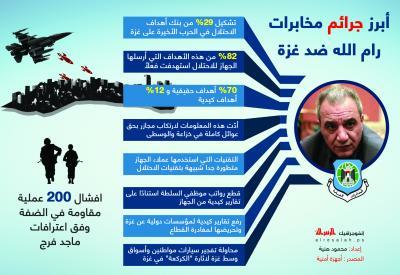 أبرز جرائم مخابرات رام الله ضد غزة