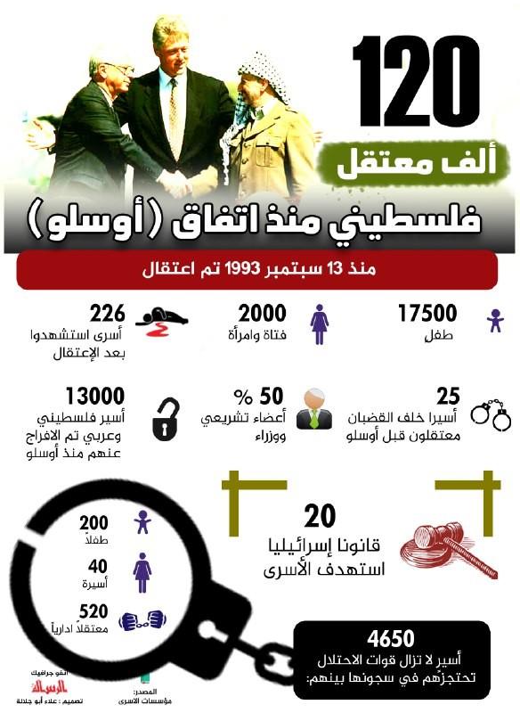 120 الف معتقل فلسطيني منذ اتفاق اوسلوا