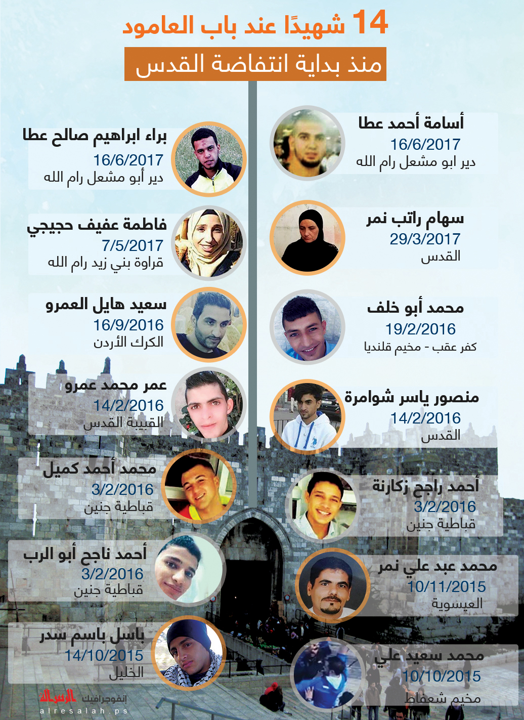 15 شهيد عند باب العامود منذ بداية انتفاضة القدس